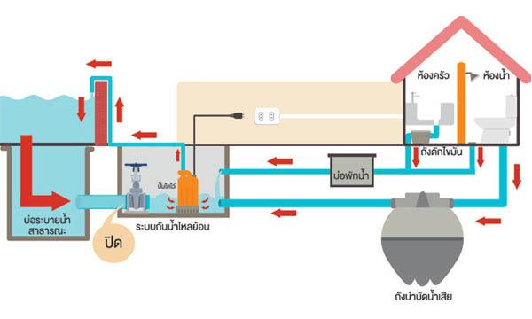 ท่อ PVC และระบบสุขาภิบาล
